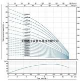 6SP30扬程流量曲线