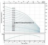 4SP6扬程曲线