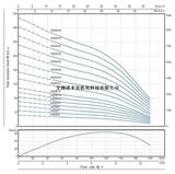 4SP8扬程流量曲线