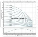 4SP3扬程曲线